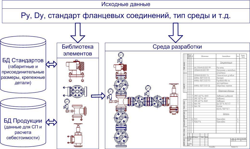 Структурная схема САПР ЕФ и