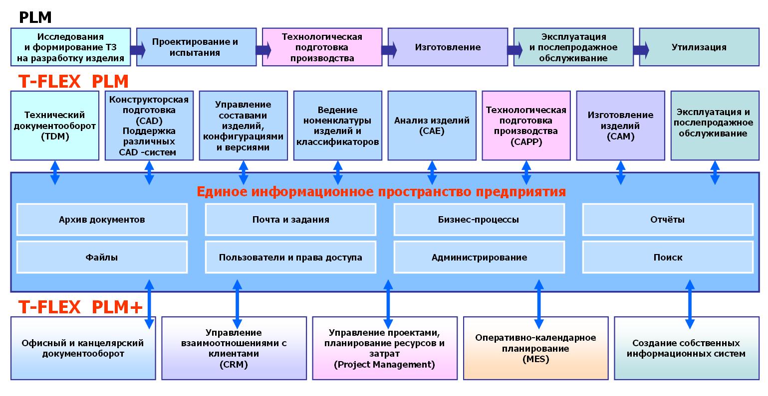 Схема производственный цикл изделия