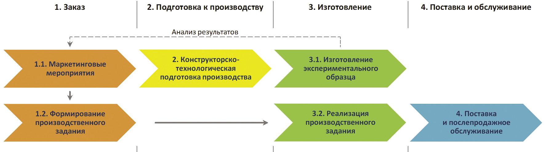 автоматизация и производство схема