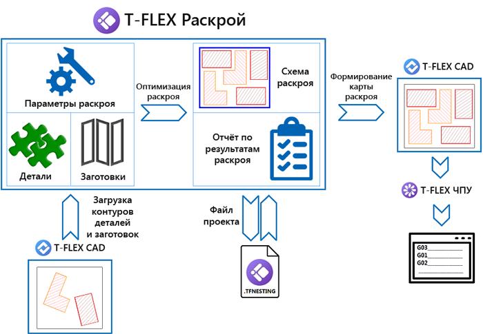 Схема T-FLEX Раскрой