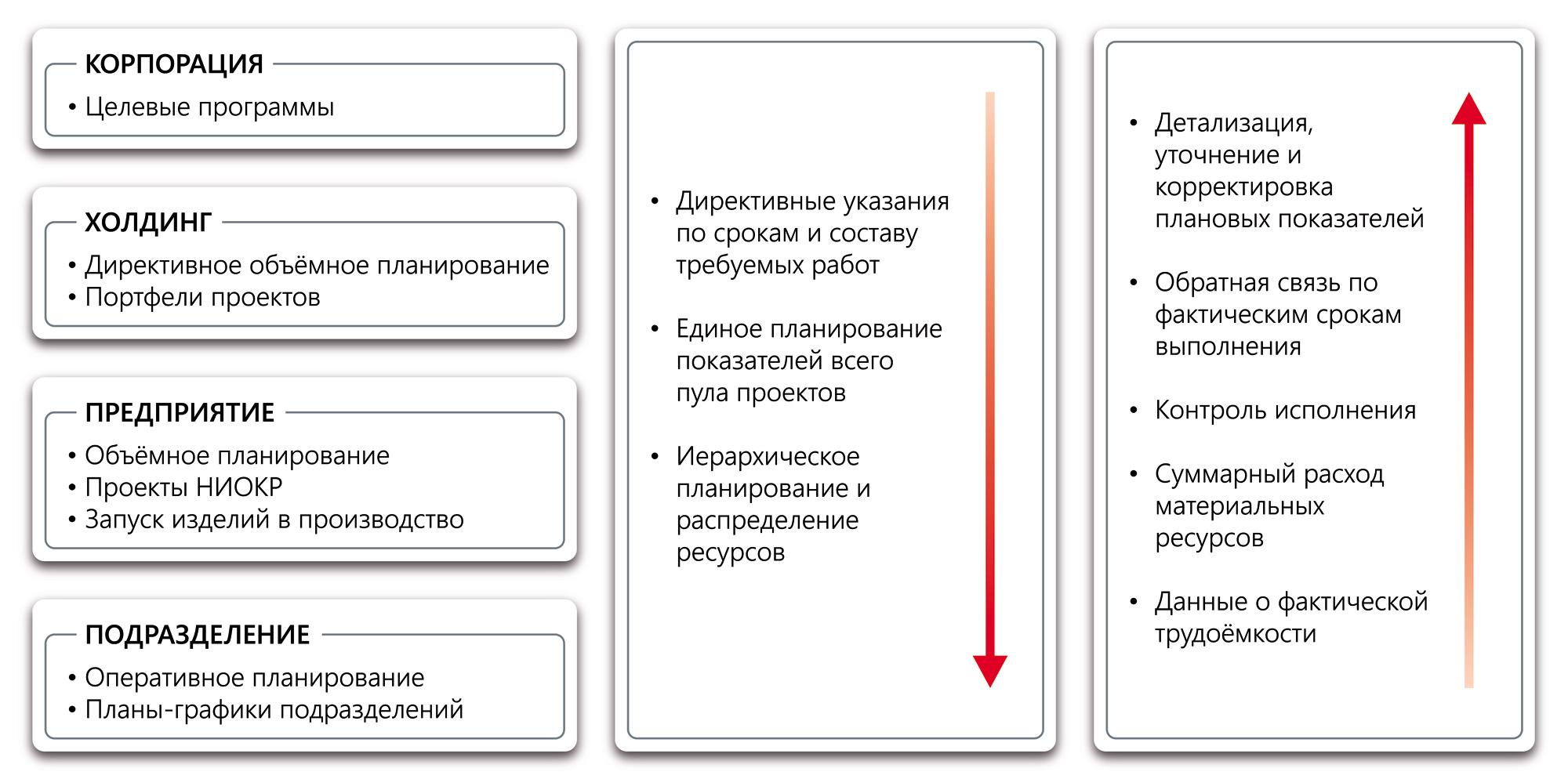 Многоуровневое управление проектами